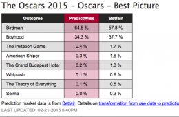 Favorites to win Oscars 2015